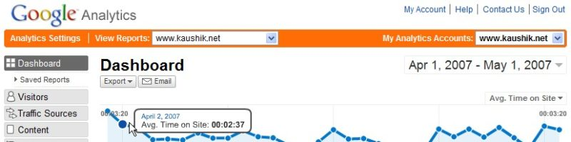 10 Reasons Why Website Owners Should Use Google Analytics